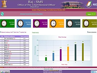 Image of NIC developed Poll Day Monitoring…
