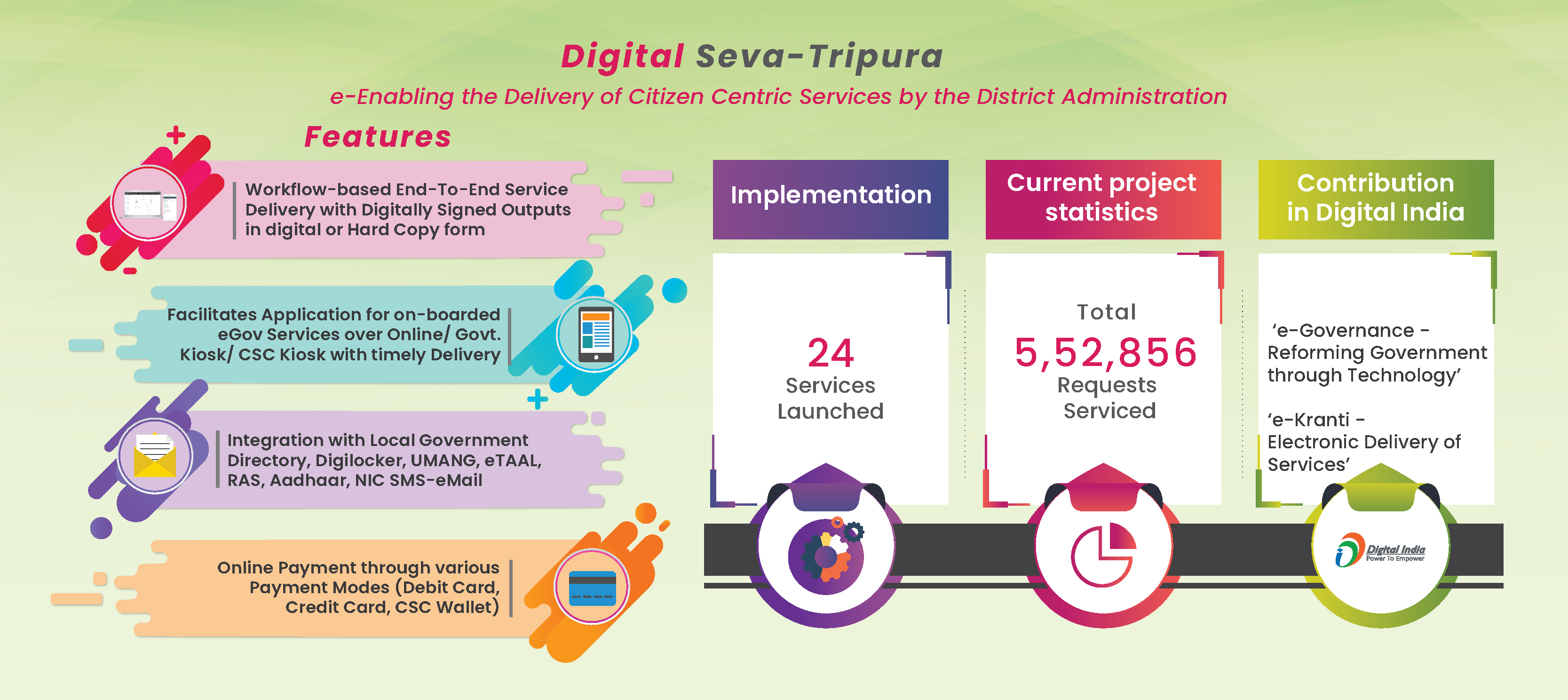 Image of Digital Seva-Tripura e-Enabling the Delivery of Citizen Centric Services