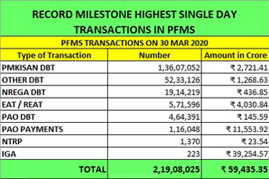 NIC PFMS team provided IT support for smooth functioning of Financial machinery of GOI in achieving major milestone of recording highest number of transactions in a single day