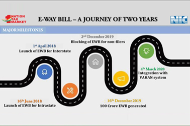 NIC eWay Bill successfully completed its two years journey in April 2020. It also helps in monitoring movement of essential items in lockdown period