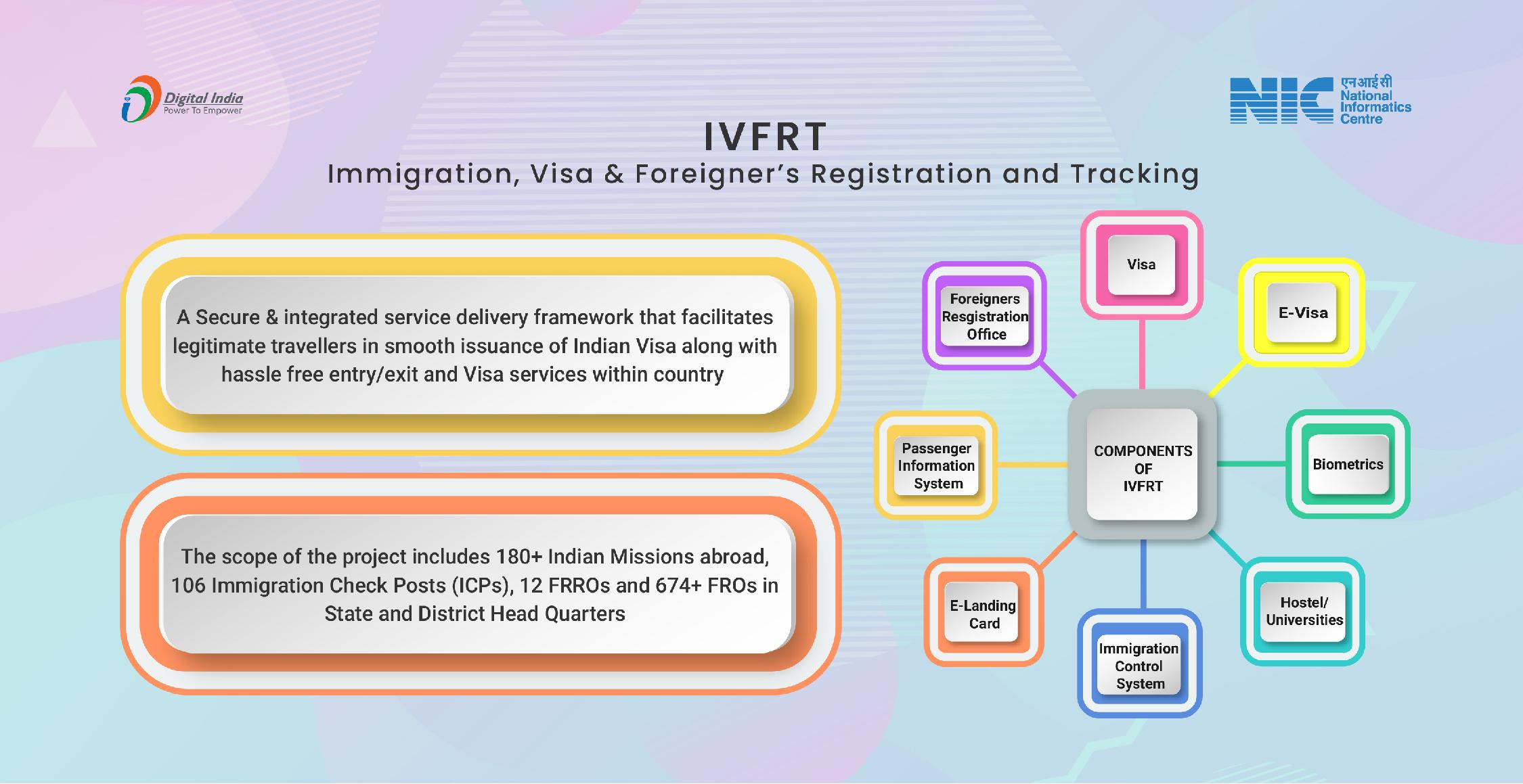 आप्रवासन, वीजा और विदेशियों का पंजीकरण और ट्रैकिंग (IVFRT)