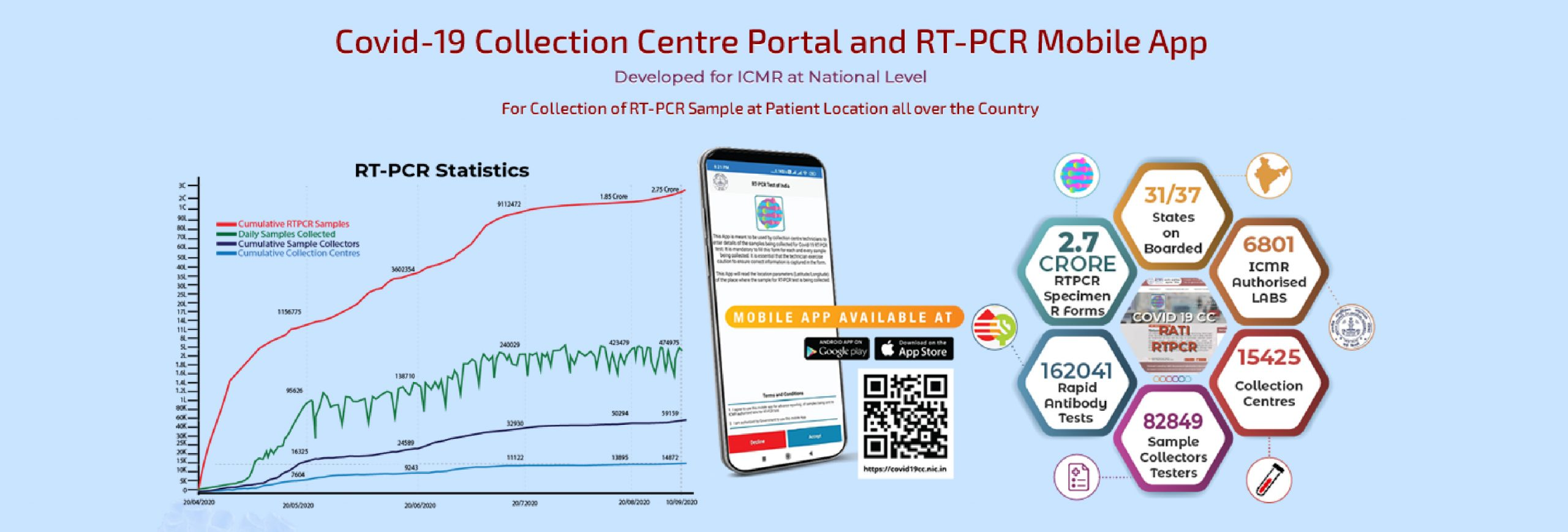 Image of Covid-19 Collection Centre Portal and RT-PCR Mobile App