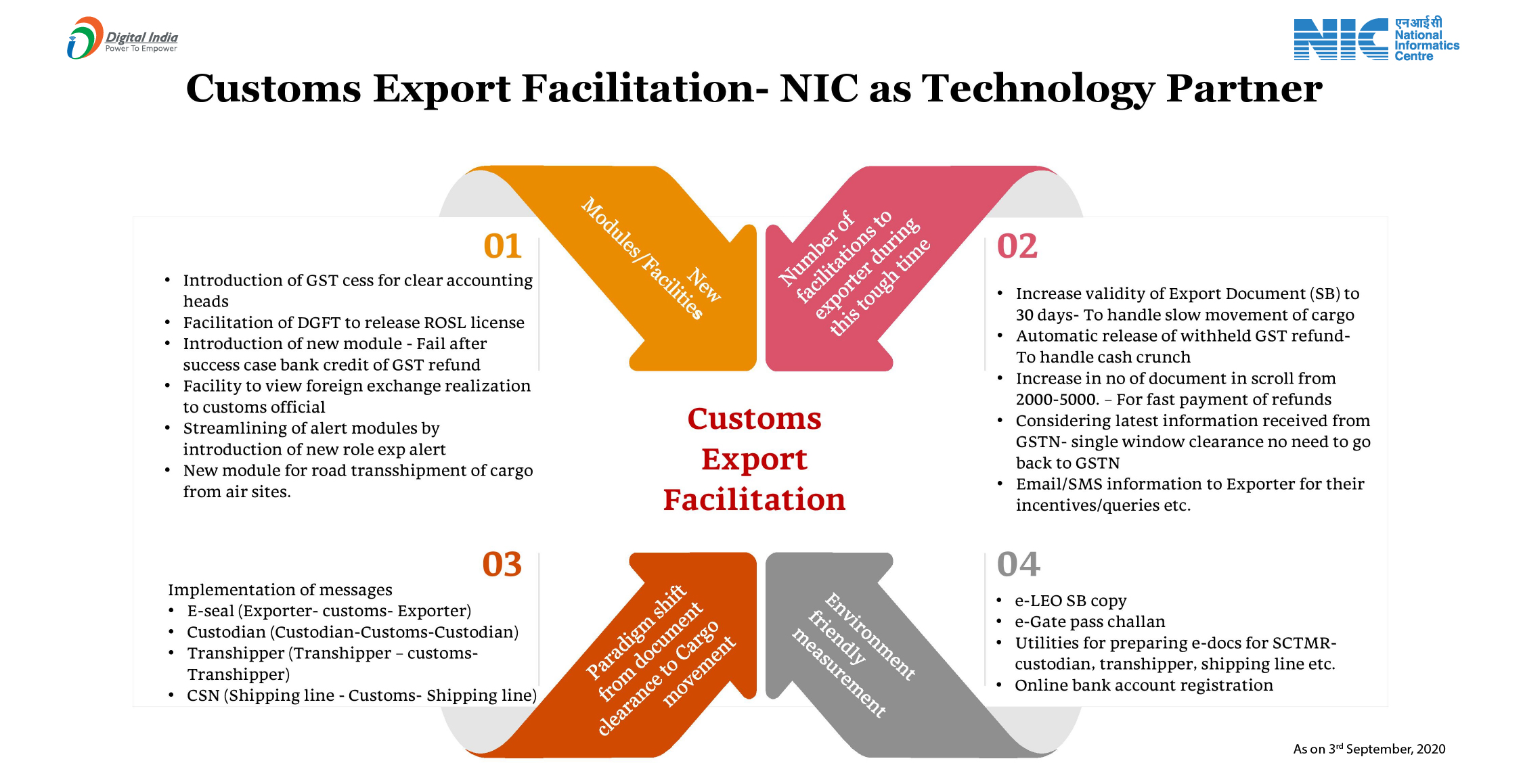 सीमा शुल्क निर्यात सुविधा – प्रौद्योगिकी भागीदार के रूप में एनआईसी
