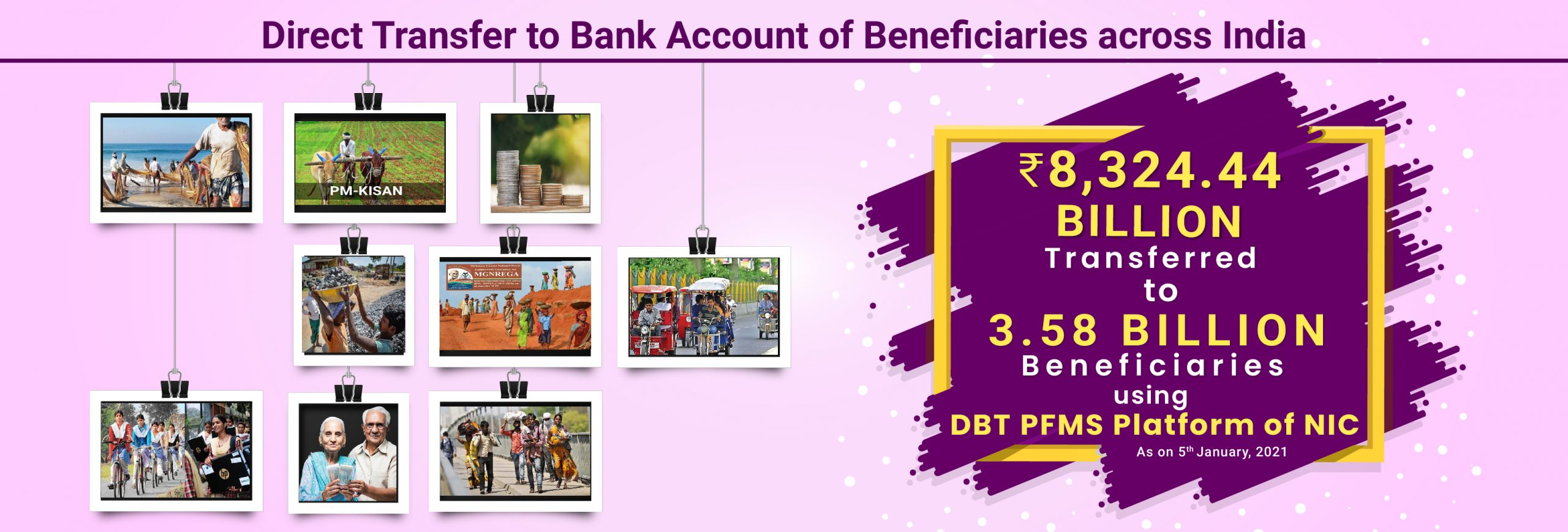 Image of Direct Benefit Transfer (DBT) – Ensuring Transparent Delivery of…