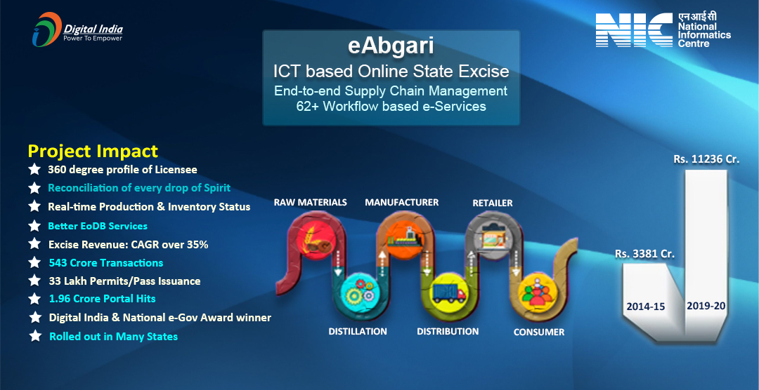 'eAbgari  – Online State Excise Eco-System'